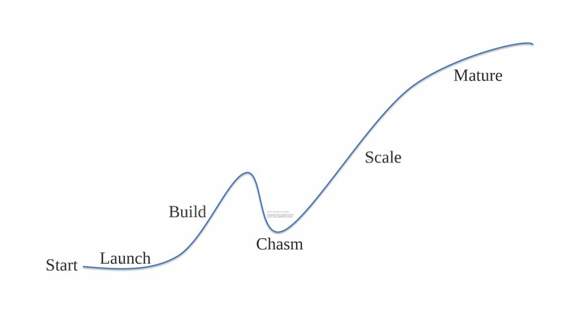 startup-lifecycle