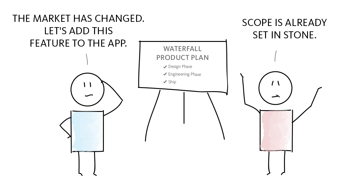 What is agile a history lesson blossom for Why agile is better than waterfall