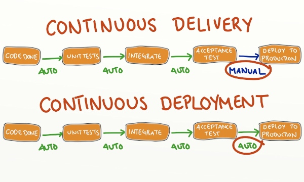 Continuous Delivery versus Deployment