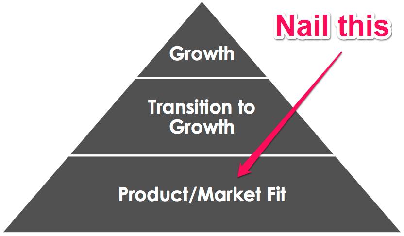 three startup steps