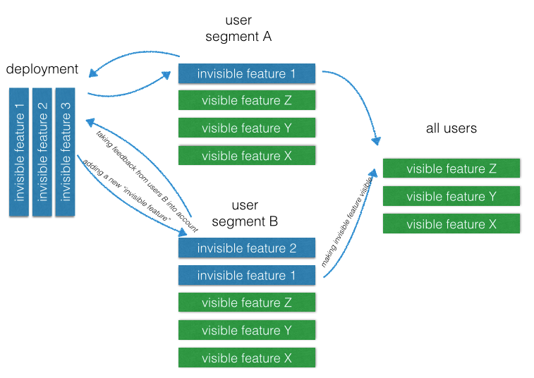 Requirements Workflow at Usersnap
