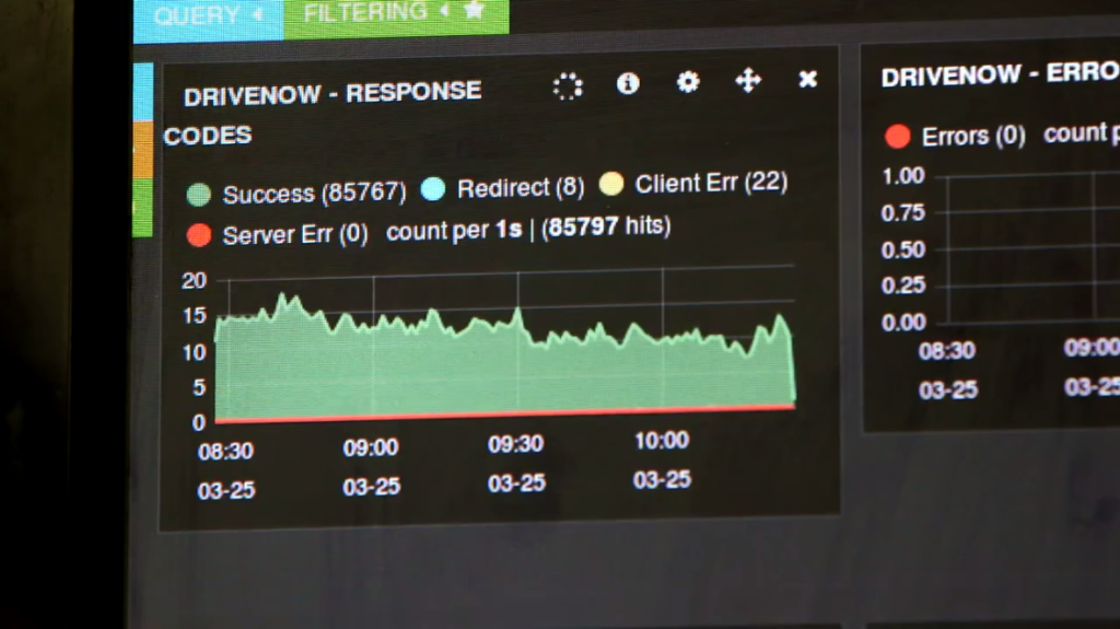 The monitoring interface for the DriveNow infrastructure