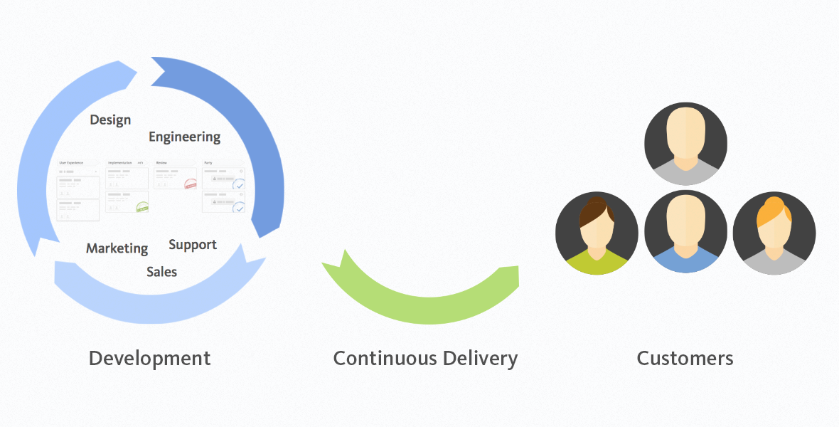 Kanban enables Continuous Delivery