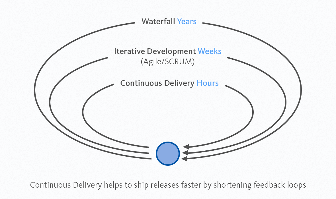Continuous Delivery vs Methodologies